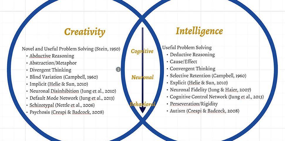 خلاقیت و هوش