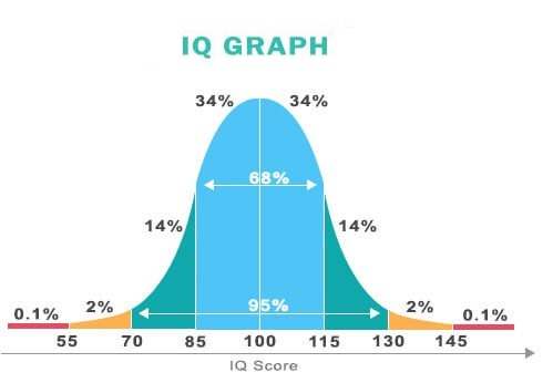 تست IQ - تست هوش IQ